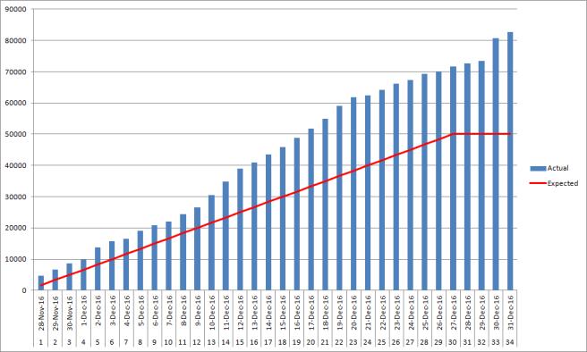 nanowrimo-2016-graph